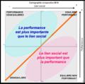 Cartographie lien social performance.png