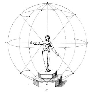 "Gilbert Austin - ""The human figure being supposed to be so placed within this sphere, that the centre of the breast shall coincide with its centre, and that the diameter of the horizontal circle perpendicular to a radius drawn to the projecting point, shall pass through the shoulders, the positions and motions of the arms are referred to and determined by these circles and their intersections"" (Chironomia Plate 2, Figure 18.)"