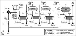 Claus process - Schematic flow diagram of a straight-through, 3 reactor (converter), Claus sulfur recovery unit.