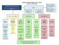 Department of Infrastructure and Transport org structure 2 May 2013.png