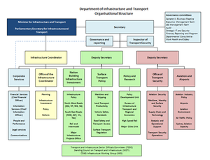 Department of Infrastructure and Regional Development - Organisation structure for the Department of Infrastructure and Transport, Australia (as at 2 March 2013)