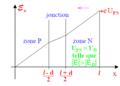 Diode à jonction P - N en polarisation directe - diagramme d'énergie potentielle des électrons de conduction n.png