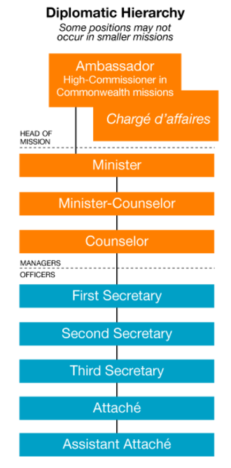 Diplomatic rank - The distinction between managers and officers is not necessarily as apparent. Senior officers (such as first and second secretaries) often manage junior diplomats and locally hired staff.