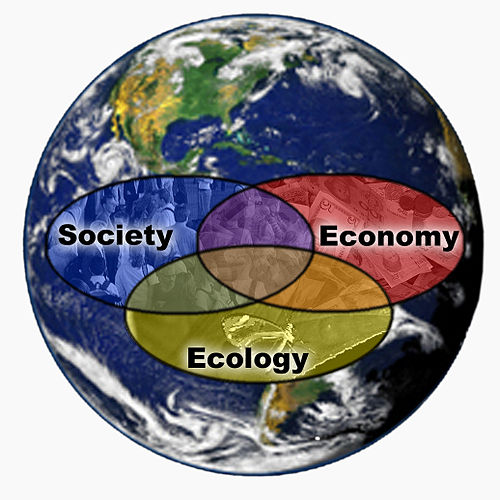 Ecology Society Economy diagram Earth background