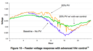 Voltage regulation - Comparison of 24-hour voltage swings on a feeder with no PV, 20% PV and 20% PV with volt-VAR control.