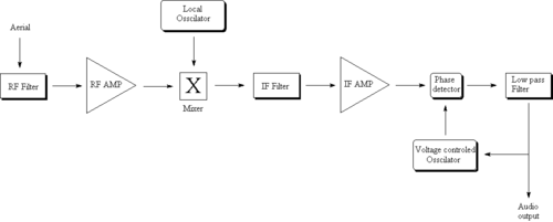 radio receiver design - wikipedia,Block diagram,Block Diagram Of Fm Radio Receiver