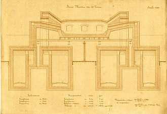 Open hearth furnace - 30-ton Siemens–Martin furnace, section, 1917