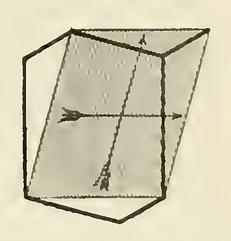 Fundamental polygon - Image: Fricke Klein 1897 hexagon parallelogram 2