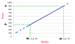 """Graduate Aptitude Test in Engineering - Graph showing the linear relationship between marks and score in GATE.   Mq = Qualifying marks for general category candidates.   Mt = Average marks of top 0.1 % candidates (for subjects with 10000 or more appeared candidates) or top 10 candidates (for subjects with less than 10000 appeared candidates).   Sq = 350.   St = 900.   Note: In case of multiple-session subjects (EC, CS, ME, EE and CE), """"marks"""" considered are the """"normalized marks""""."""