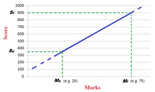Graduate Aptitude Test in Engineering - Wikipedia