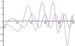 Riemann-Siegelsche Theta-Funktion – Wikipedia
