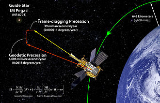 Spacetime - Figure 5-11. Gravity Probe B confirmed the existence of gravitomagnetism