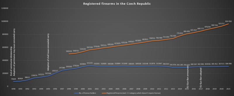 File:Guns in czech rep.png