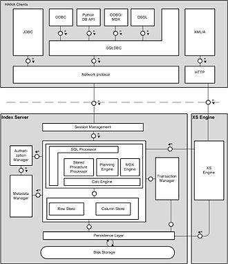 SAP HANA - Indexer components