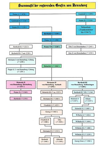 House of Henneberg - Family tree (click to enlarge)