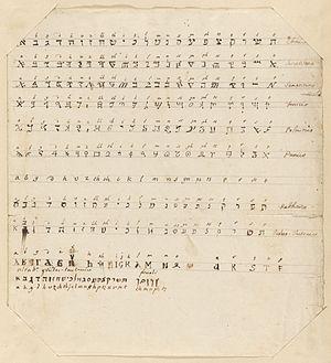 Giambattista Bodoni - Non-roman character samples in manuscript, Bodoni, ca. 1800
