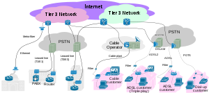 Graphic displaying various type of internect c...