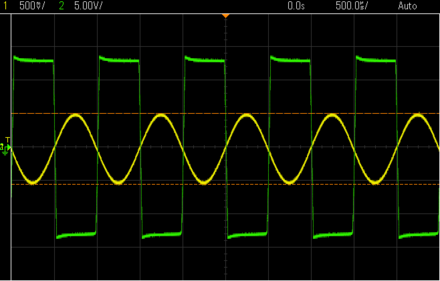The input (yellow) and output (green) of a saturated op amp in an inverting amplifier Inverting Amplifier Signal Clipping.png