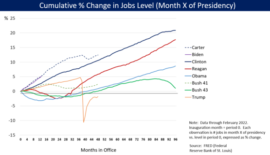 Job growth during the presidency of Obama compared to other presidents, as measured as a cumulative percentage change from month after inauguration to end of his term Job Growth by U.S. President - v1.png