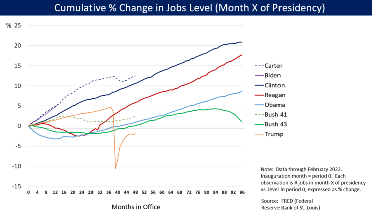 Job growth during the presidency of Obama compared to predecessors, as measured as cumulative percentage change from month after inauguration to end of his term Job Growth by U.S. President - v1.png