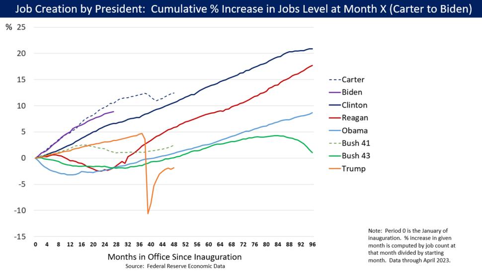 Job Growth by U.S. President - v1
