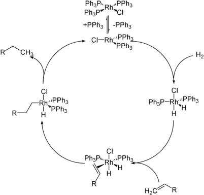 Katalysezyklus der Wilkinson-Hydrierung