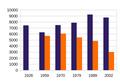 Koryak demographics during 20th century.png