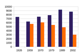 Koryak demographics during 20th century.png