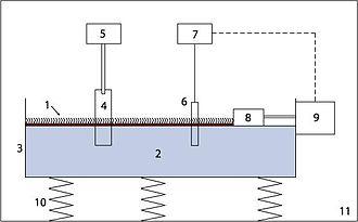 Langmuir–Blodgett trough - Image: LB trough