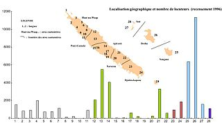 Languages of New Caledonia languages of a geographic region