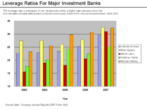 Leverage Ratios of Investment Banks Increased ...