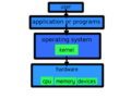 Linux kernel and Computer layers.png