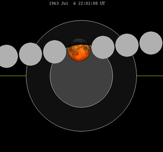July 1963 lunar eclipse Partial lunar eclipse