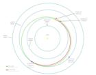 Magellanin reitti Venukseen
