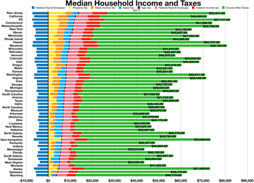 Median household income and taxes