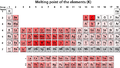Melting point of the elements (K).png