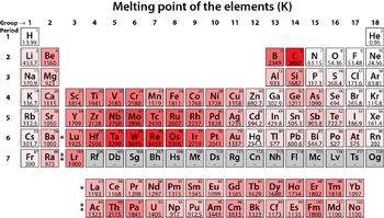 Metalli alcalini wikipedia - Quali sono i metalli nella tavola periodica ...