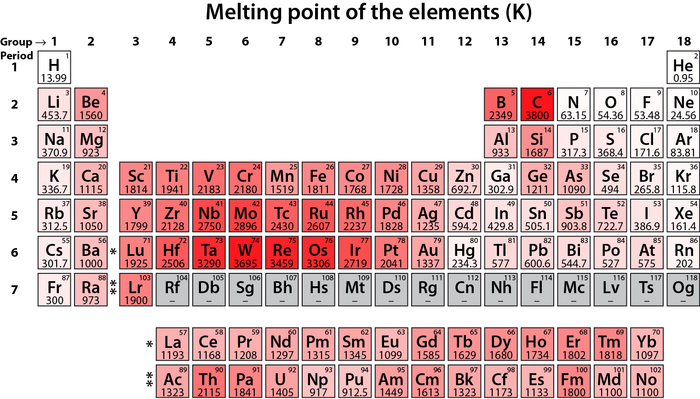 Variazioni dei valori del punto di fusione k nella tavola periodica - Tavola periodica dei metalli ...
