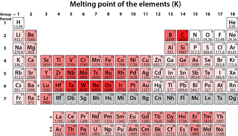 File melting point of the elements k png wikimedia commons - Tavola periodica degli elementi wikipedia ...