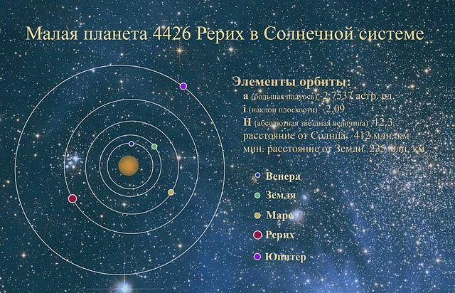 Малая планета «Рерих»