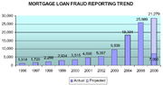 Mortgage fraud by borrowers from US Department of the Treasury.