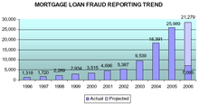 Mortgage loan fraud.png