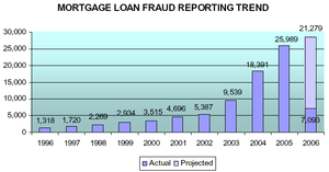 Mortgage Fraud-Lack of Goverment Effort Lowers Activity