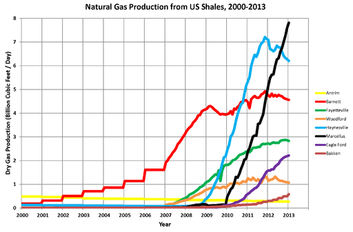 Natural Gas Production from US Shales 2000-2013