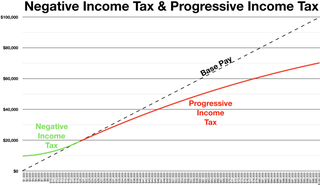 Negative income tax Proposed tax reform