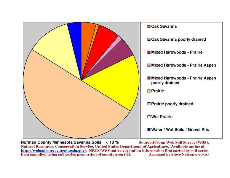 File:Norman County Pie Chart New Wiki Version.pdf