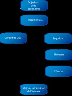 Ergonom A Wikipedia La Enciclopedia Libre