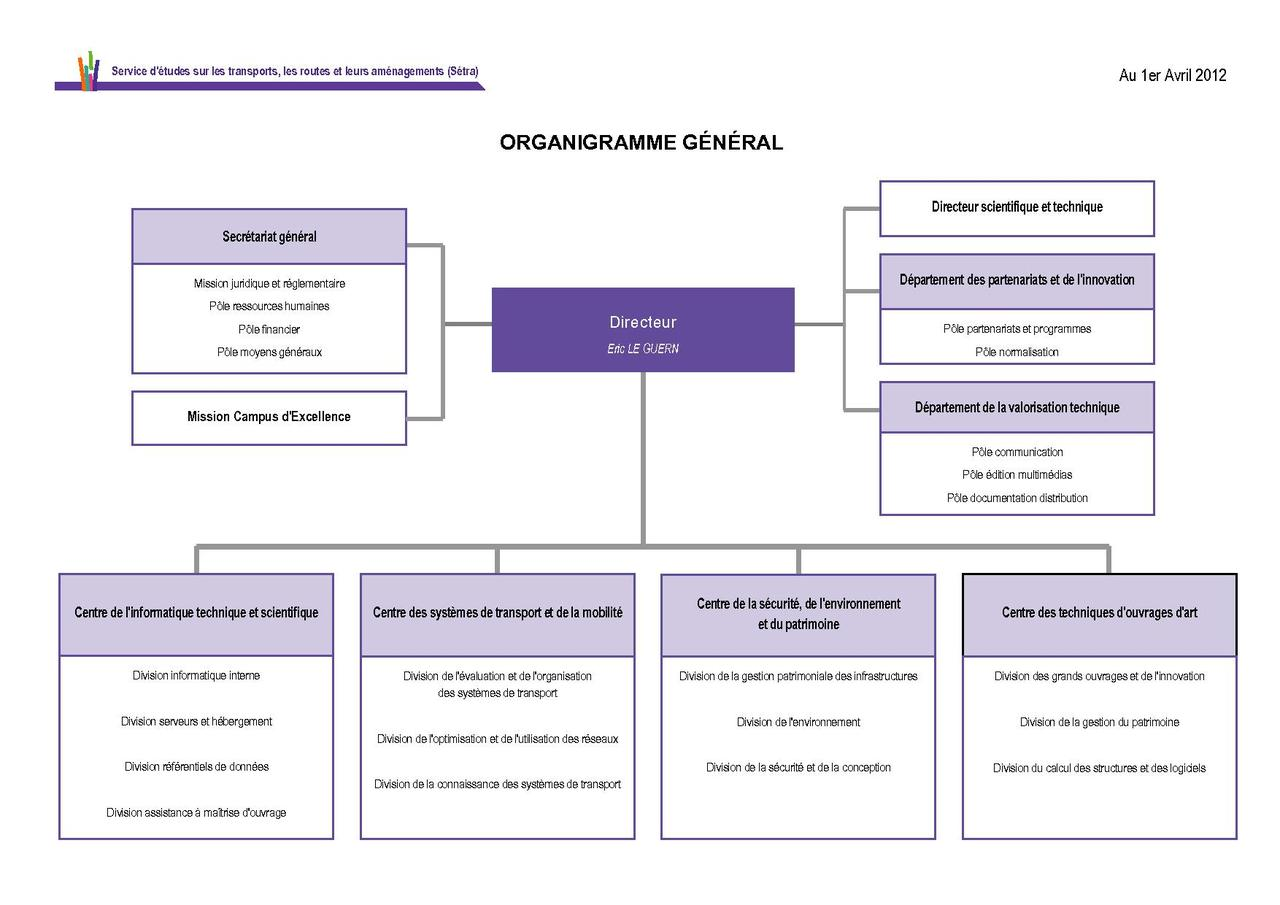 Credit One Application >> File:Organigramme Setra.pdf - Wikimedia Commons