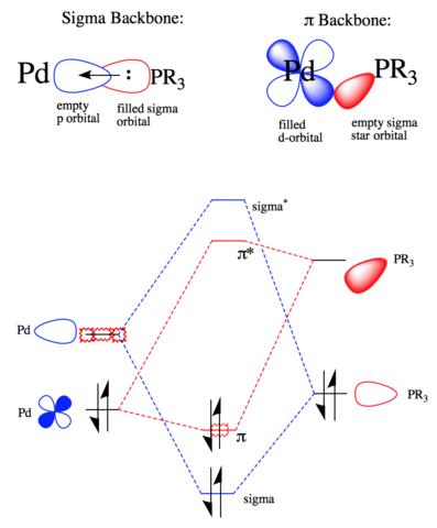 Filepalladium Ligand Molecular Orbital Diagramg Wikimedia Commons