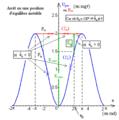 Pendule pesant simple - diagramme d'énergies potentielle et mécanique - tetra.png